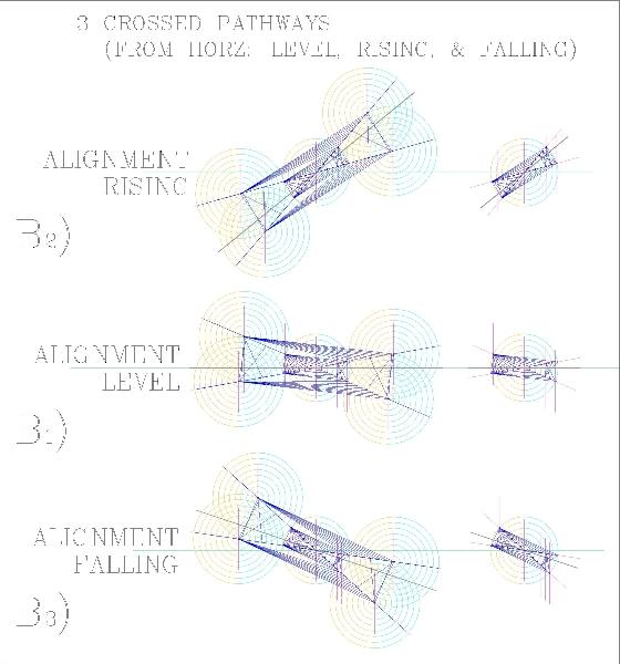 In The Feynman Style Seeronomy